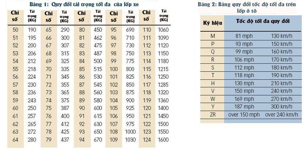 thông số lốp xe